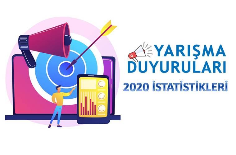 2020 Yarışma Duyuruları İstatistikleri görselidir. Görselde hedeflere yönelik telefon ve bilgisayardan duyuru yapmış biri istatistikleri gösteriyor.
